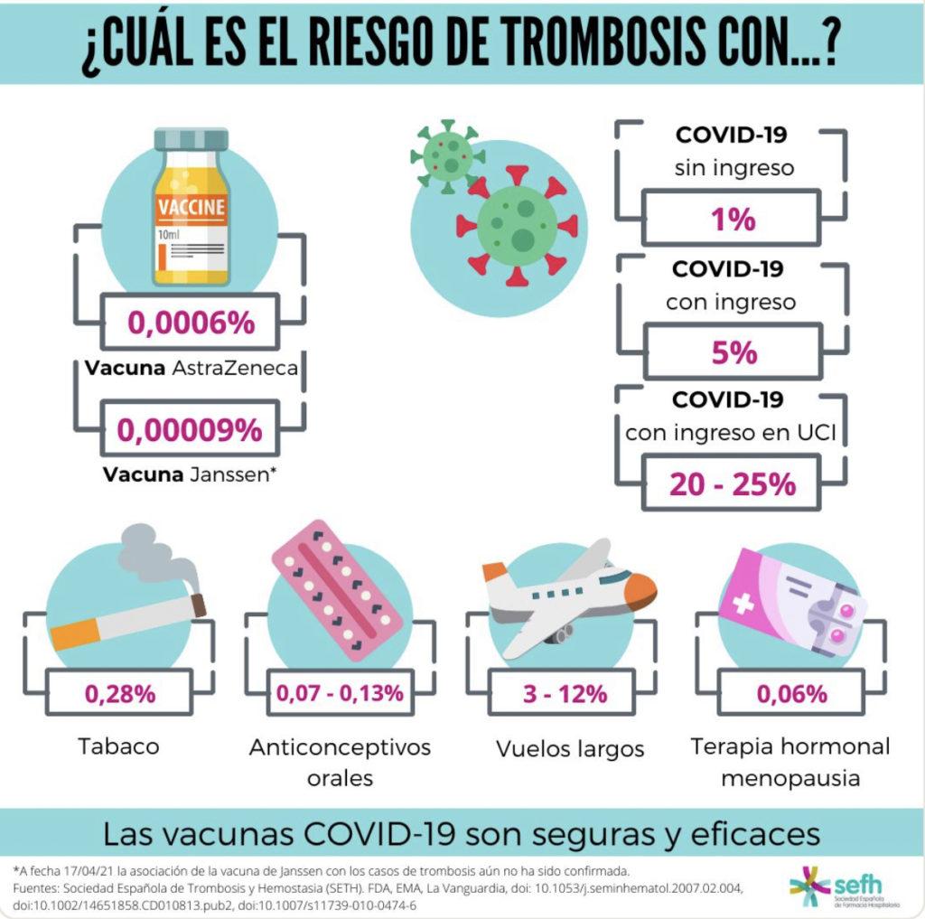 Riesgo de trombosis de vacunas del COVID-19, iconografía realizada por la Sociedad Española de Farmacia Hospitalaria ( SEFH)